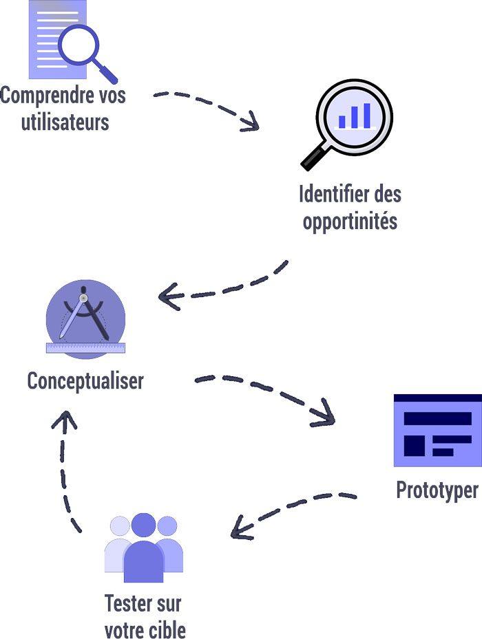 Processus de création d'un produit : besoin, concept, test